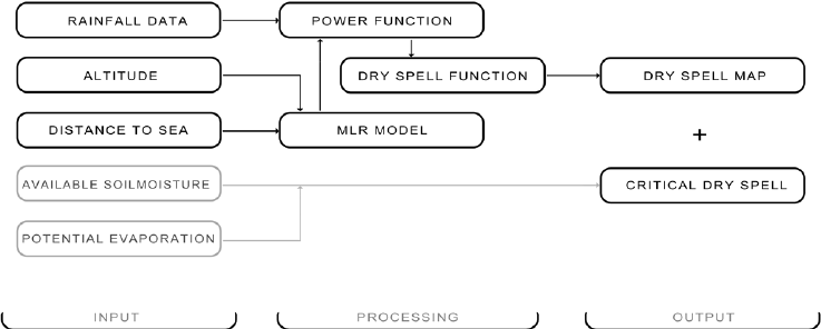 Flow chart of the Markov-based framework for critical dry