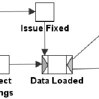 Transforming an object-oriented to a process-oriented