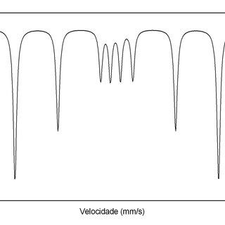 4: Diagrama de fase do sistema Fe-C, Callister 2001 [9