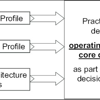 Core diagram template for a unification operating model