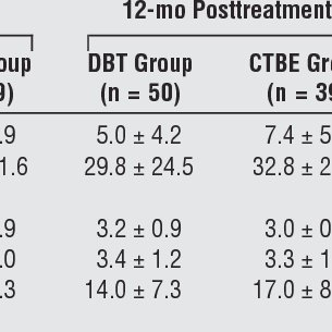 (PDF) Two-year randomized controlled trial and follow-up