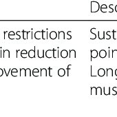 (PDF) Physical therapy aimed at self-management versus