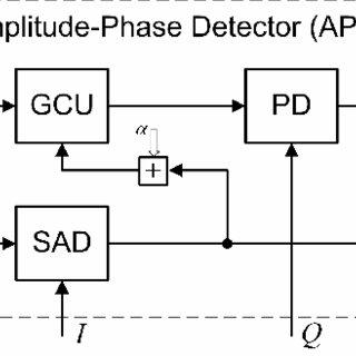 Block diagram of the Synchronous Amplitude Detector (SAD