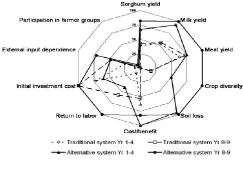 AMOEBA diagram showing progress toward sustainability on