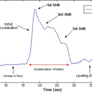 Engine gear shift analysis of an automobile using the y