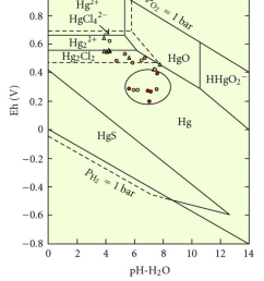 mercury eh ph diagram for an hg o h s cl system values of [ 850 x 1301 Pixel ]
