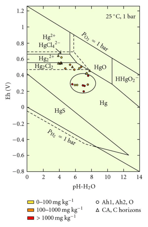 small resolution of mercury eh ph diagram for an hg o h s cl system values of