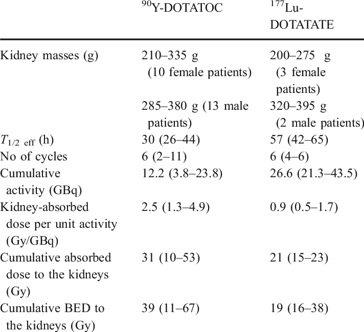 Long-term evaluation of renal toxicity after peptide