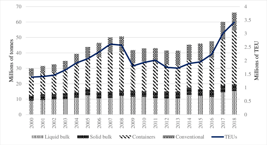 Evolution of traffic in the port of Barcelona from 2000 to