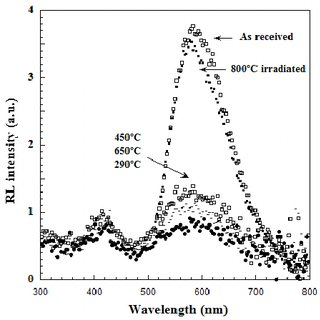 Initial RL spectra for the HP, RB, and CVD SiC. 1.8 MeV