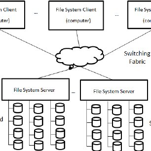 Cloud Network Diagram Examples Network Design Examples