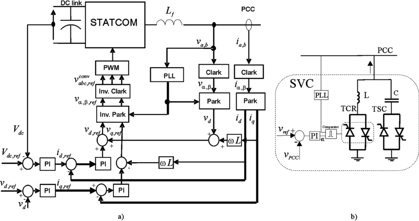 Block diagram of the vector control technique implemented