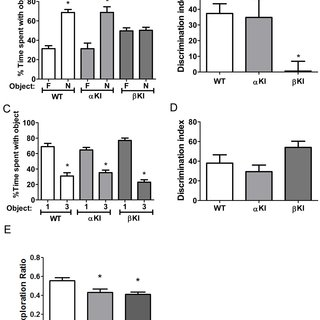 (PDF) GSK3 isoform-selective regulation of depression