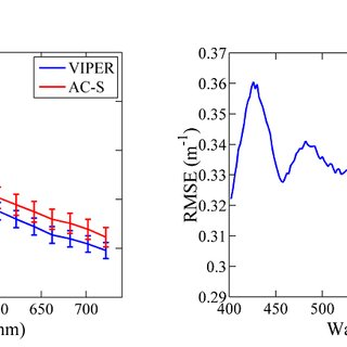 Absorption spectra of individual photosynthetic pigments
