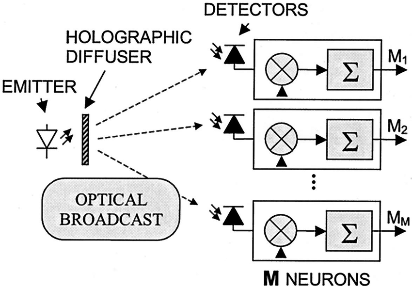 Block diagram of the optoelectronic neural network cell