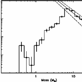 A preliminary cumulative mass-loss rate as a function of