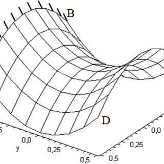 Hyperbolic Paraboloid IARC t Hyperbolic paraboloid