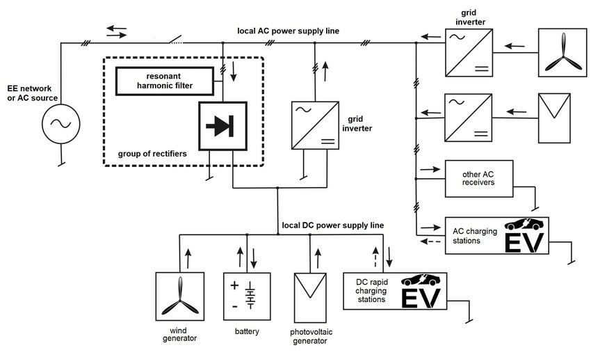 Local hybrid power supply system for EV charging stations