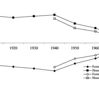 (PDF) The Wage Gains of African-American Women in the 1940's