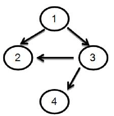 Flow graph of the method
