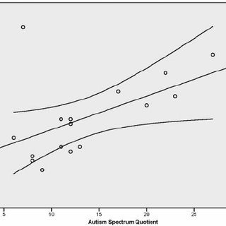 Results of the correlation analysis between AQ scores and