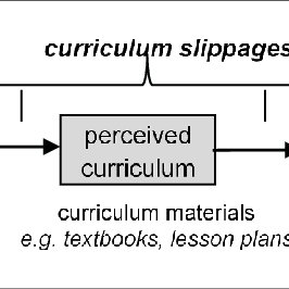 (PDF) The possible influence of curriculum statements and