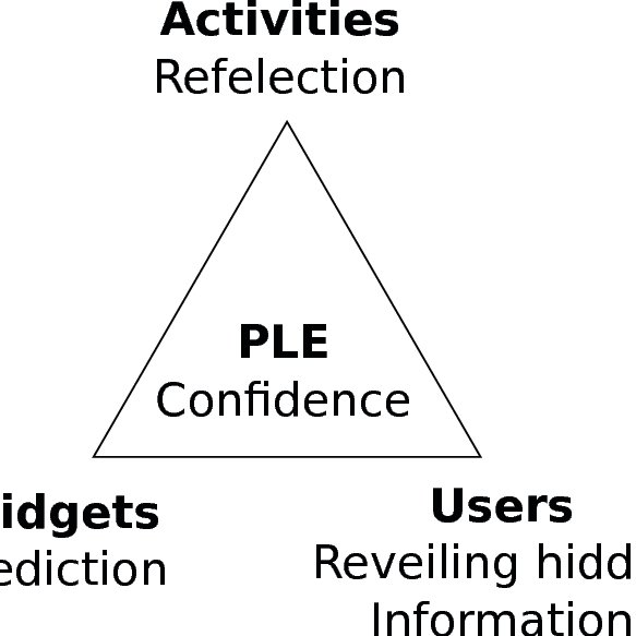PLE statistics Distribution of users over activities in