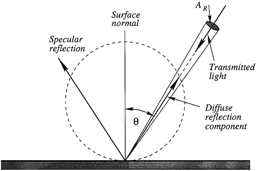 The variables which affect diffuse reflection according to