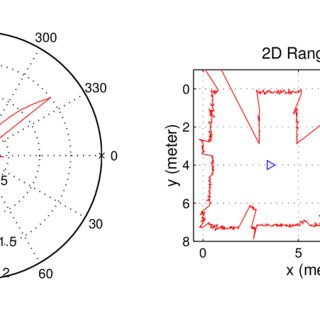 Left: Signal amplitude (radial axis (volts)) versus sensor