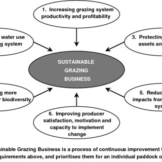 (PDF) An appraisal of Sustainable Grazing Systems: The