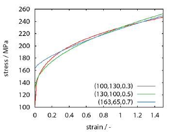 Di ff erent values of the Johnson-Cook parameters A , B
