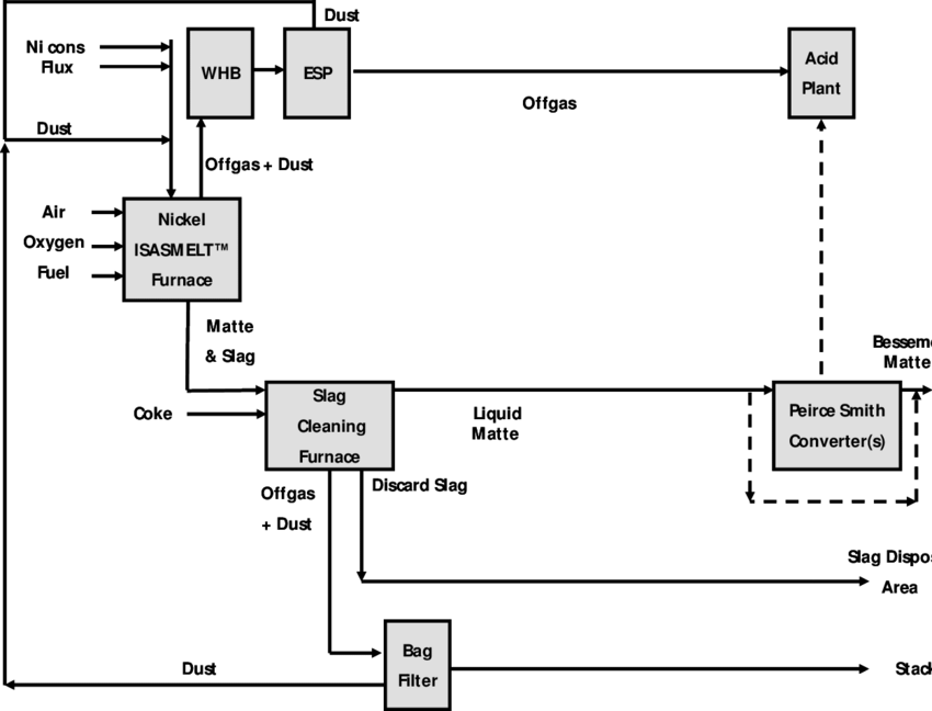 Process Block Diagram for a Nickel ISASMELT™ Plant