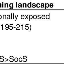 (PDF) Land use changes and environmental stress accounting