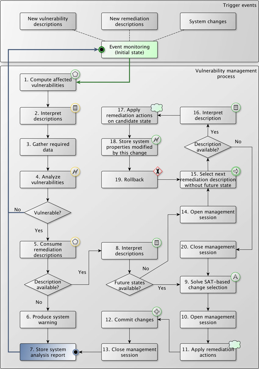 medium resolution of vmans control loop