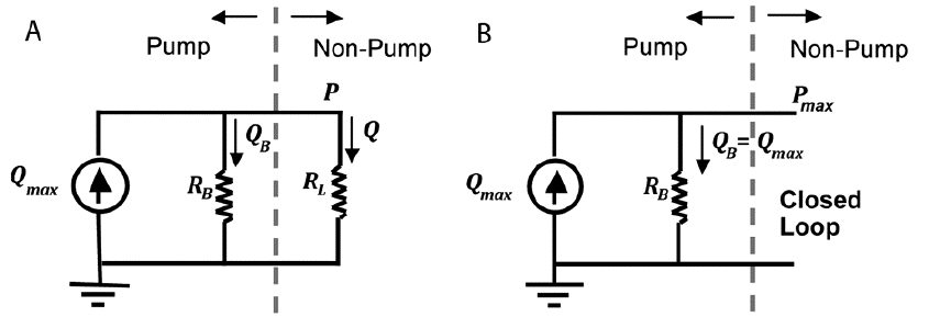 Equivalent circuits for a slip-driven pump with internal