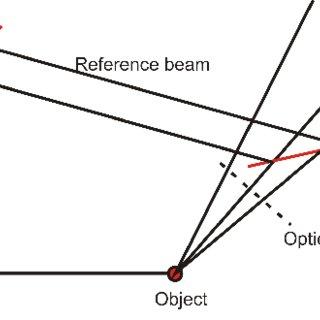 (PDF) A new non-iterative self-referencing interferometer