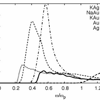 Absorption in Alkali Noble compounds with Band Edge to