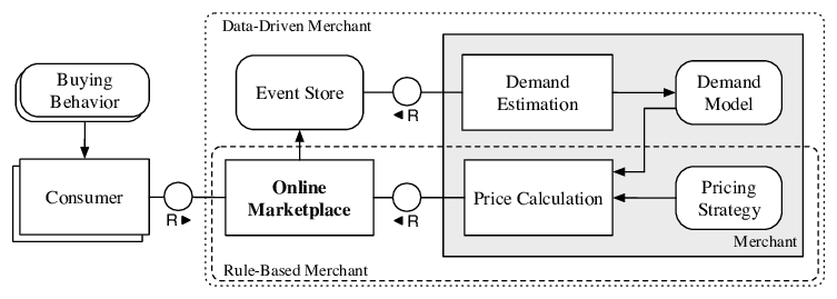 FMC diagram depicting the general process flow of the