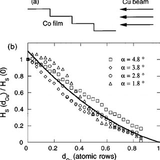 Co thickness dependence of the parallel and perpendicular