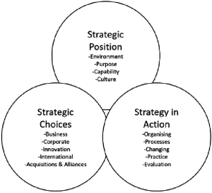 1 The Exploring Strategy Framework, adapted from Johnson