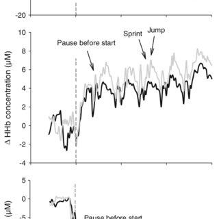Changes in tissue saturation index (TSI), deoxyhemoglobin