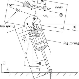 (PDF) Controlled passive dynamic running experiments with