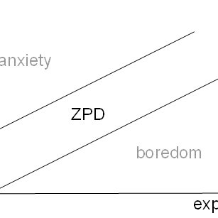 An integrated model including the concept of the zone of