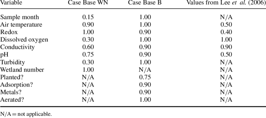 Weighting values. Weighting Calculated from genetic