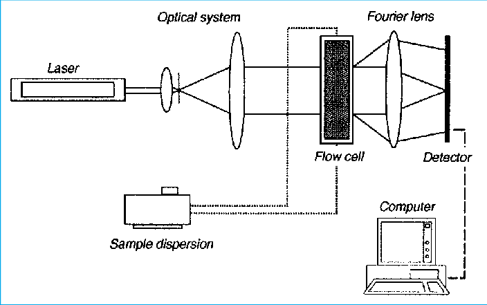 Schematic picture of a LASER diffraction spectrometry