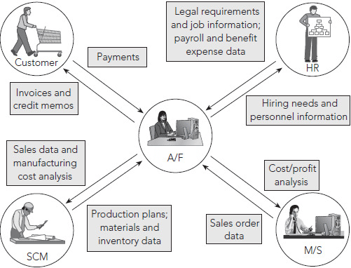 The accounting and finance functional area exchanges data