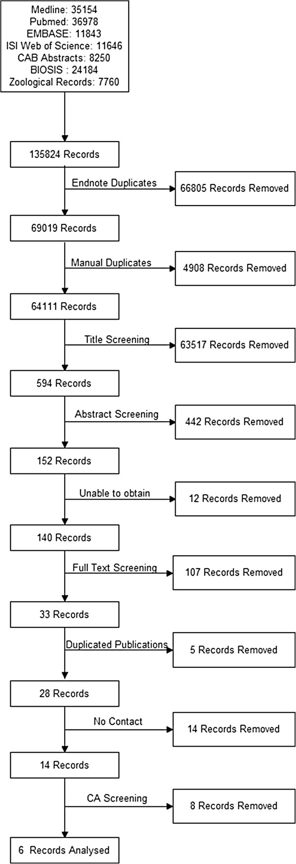 Flow diagram showing the total number of records