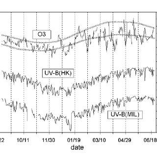 (PDF) Analysis of UV-B irradiances measured simultaneously