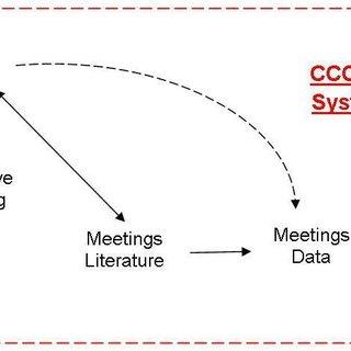 (PDF) More Sensemaking Meetings: A systemic view towards