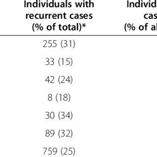 (PDF) Sick leave patterns in common musculoskeletal